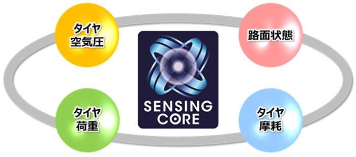 《SENSING CORE》「路面の滑りやすさ」「タイヤにかかる荷重」を検知する技術「SENSING CORE(センシング コア)」とは